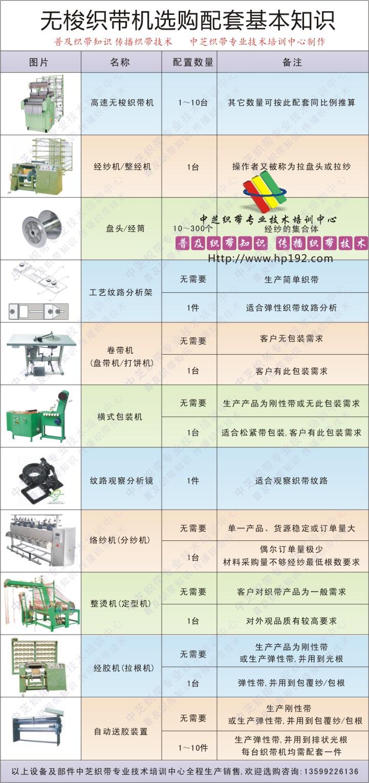 中芝服务项目介绍 中芝培训项目简介 网页关键字:织带技术